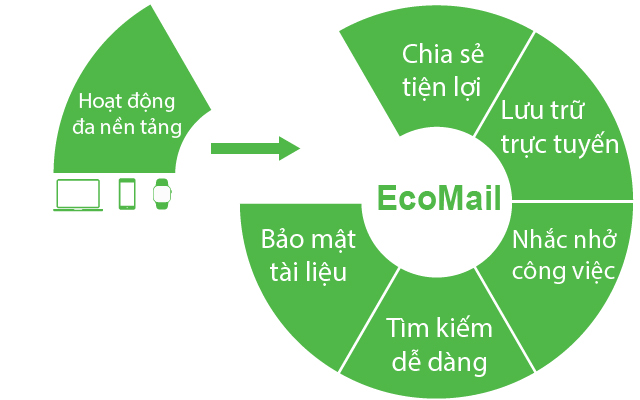 ecomail