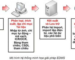 Phương pháp số hóa - quản lý tài liệu với Docuflo RMS và DMS